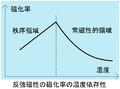 反強磁性の磁化率の温度依存性.PNG