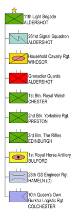 11th Light Brigade (UK)