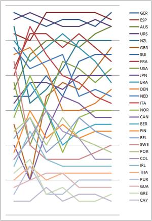 Sailing at the 1976 Summer Olympics – 470 - Graph showing the daily standings in the 470 during the 1976 Summer Olympics