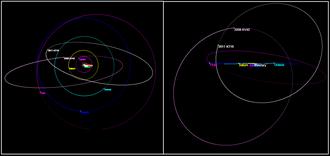 2008 KV42 - Image: 2008 KV42 and 2011 KT19