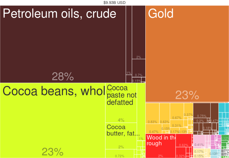 2014 Ghana Products Export Treemap