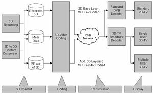 3D television - A diagram of the 3D TV scheme.