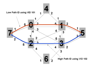 IEEE 802.1aq - Figure 2 - two ECMP paths between nodes 7 and 5