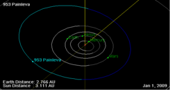 953 Painleva orbit on 01 Jan 2009.png