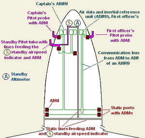 Air data module - Illustration of the airspeed indication and detection system on fly-by-wire aircraft