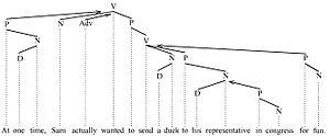 Argument (linguistics) - Argument picture 2