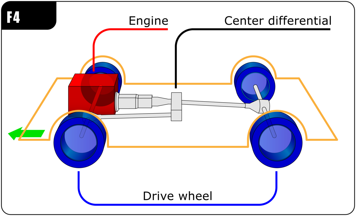Front Engine Four Wheel Drive Layout Wikipedia 1996 Toyota Rav4 Diagram