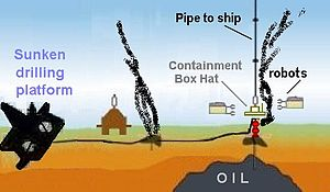 Concept diagram of underwater oil containment ...