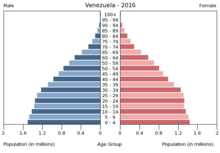 Venezuela population pyramid 2016