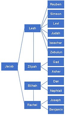 Twelve Tribes of Israel - Wikipedia