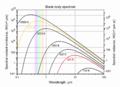 BlackbodySpectrum loglog 150dpi en.png