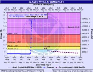 2015 Texas–Oklahoma flood and tornado outbreak - Image: Blanco River May 25, 2015 hydrograph