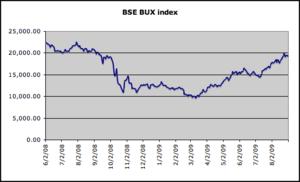 BUX - Image: Bse bux