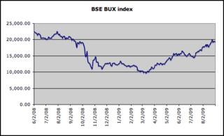 BUX Hungarian stock market index