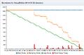 Burndown for VisualEditor 2014-15 Q3 blockers.png