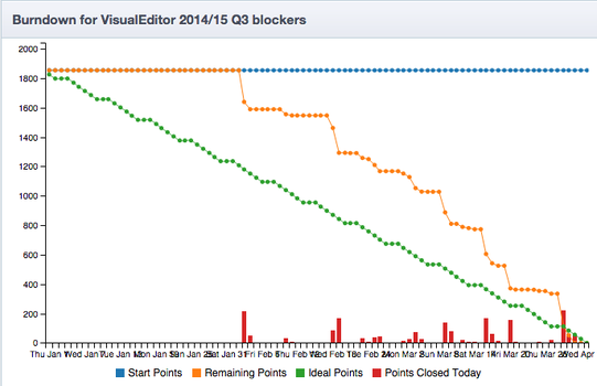 Burndown for VisualEditor 2014-15 Q3 blockers.png