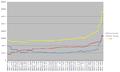 Categorization stats - 2013-01-24.png