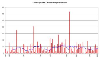 Chris Gayle - Wikipedia