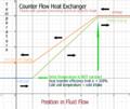 Counterflow heat exchanger, larger hot fluid specific heat flow, graph of temperature vs flow.png