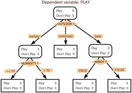 Decision tree model.png