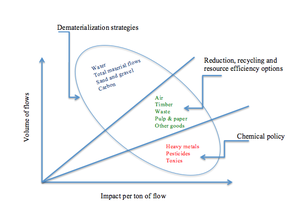 Design for the Environment - Image: Designforenvironment fig 1