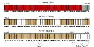 4G-LTE filter - Graphic description of the Digital Dividend use