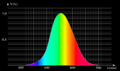 Efficacité lumineuse spectrale 01 Luminance max.png