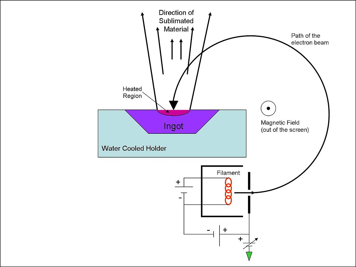 Electron Beam Physical Vapor Deposition Wikipedia