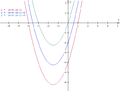Elementary graph translation 4 quadratic.png