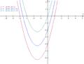 Elementary graph translation 4 quadratic.png
