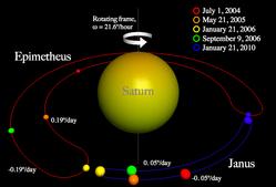 250px-Epimetheus-Janus_Orbit.png