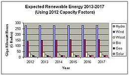 Expected Renewable Energy 2013-2017.jpg