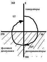 ...каскады (на лампе, биполярном или полевом транзисторе) с трансформаторной положительной обратной связью.