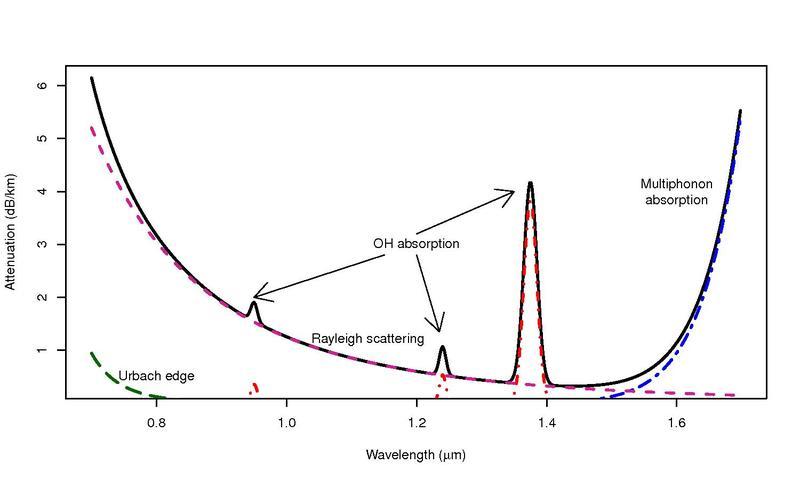File:Fiber attenuation.pdf