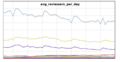 Flagged revs avg reviewers per day 201506.png