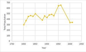 Friston - Friston Population, 1801-2011