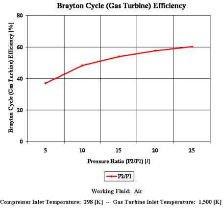 figure 1: brayton-cycle efficiency