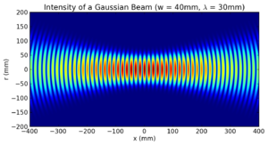 Gaussian beam - Image: Gaussian beam w 40mm lambda 30mm