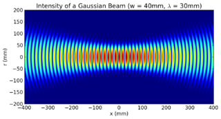 Gaussian beam field of radiation (e.g. electromagnetic wave) whose amplitude is described by the Gaussian function