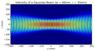 Gaussian beam - Intensity of a simulated Gaussian beam around focus at an instant of time, showing two intensity peaks for each wavefront.