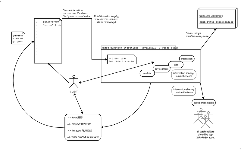 File:Generic diagram of an agile methodology for software development.png