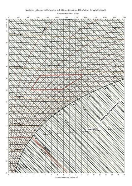 File H X Mollier-diagramm Behaglichkeit  100 Kpa  Pdf
