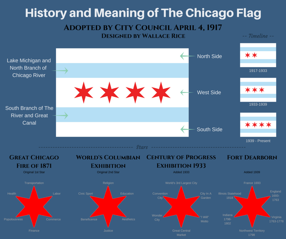 History and Meaning of The Chicago Flag