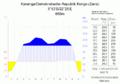 Klimadiagramm-Kananga-Demokratische Republik Kongo (Zaire)-metrisch-deutsch.png