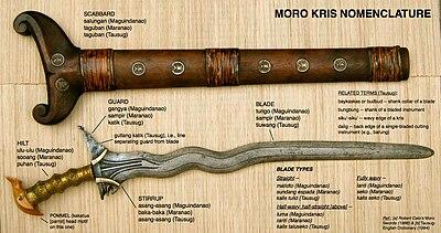 Kris nomenclature.jpg