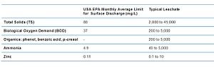 Leachate - USA EPA monthly average discharge limits for surface discharge of landfill leachate and typical leachate characteristics.