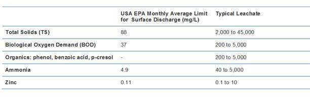Landfill Leachate Discharge Limits %26 Typical Composition
