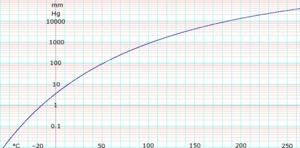 Propan-1-ol (data page) - Image: Log Npropanol Vapor Pressure
