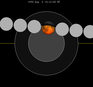 August 1990 lunar eclipse - Image: Lunar eclipse chart close 1990Aug 06