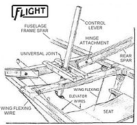 A line drawing showing a wooden frame construction holding a fabirc seat and a control lever and wires leading to aircraft control surfaces